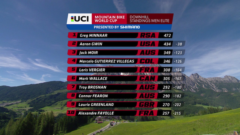WC R3 Leogang Standings M 2017