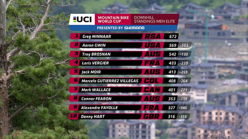 WC R4 Vallnord Standings M 2017