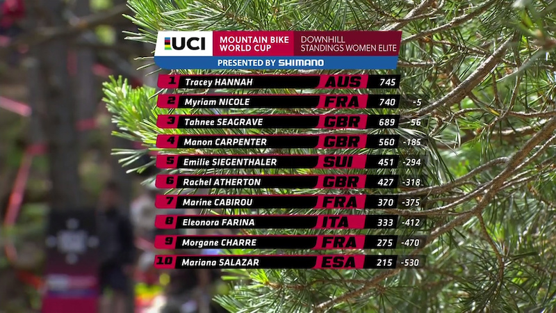WC R4 Vallnord Standings W 2017
