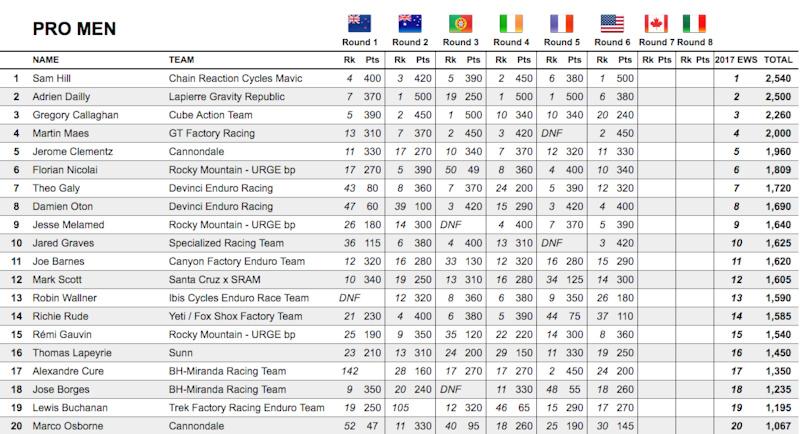 EWS Pro Men Rankings after round 6