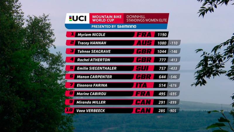 WC R6 Mont Sainte-Anne Standings W 2017