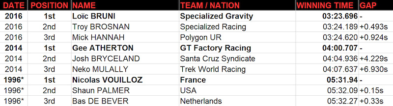 World Champs Historic Cairns Track Results M 2017