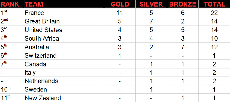 World Champs Medal Table M Nations 2017