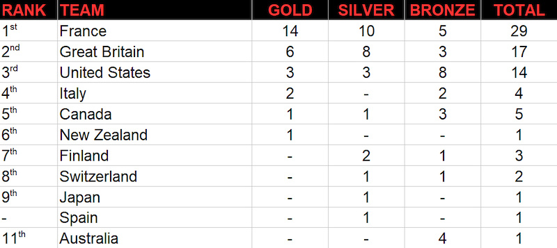 World Champs Medal Table W Nations 2017