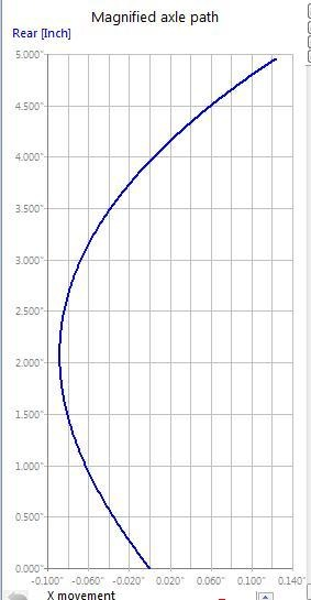 Exaggerated Axle path curve.