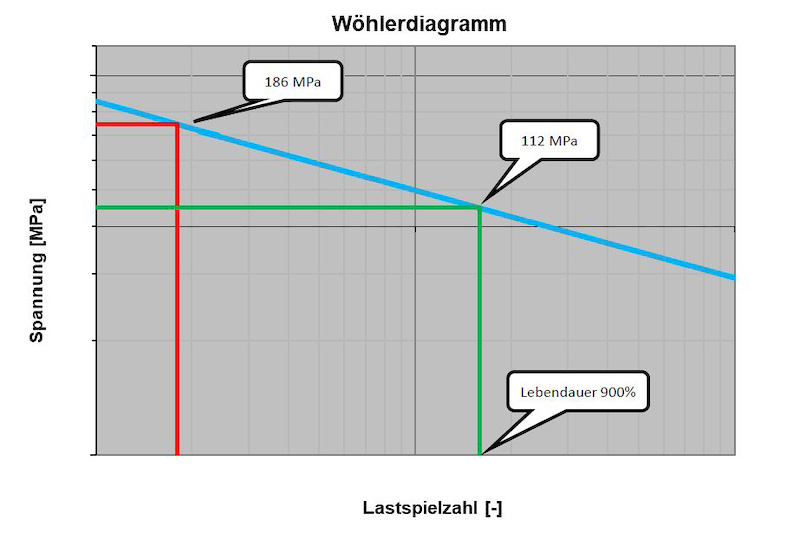 Woehler Diagram