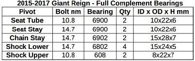 2015-2017 Giant Reign Pivot Bearings