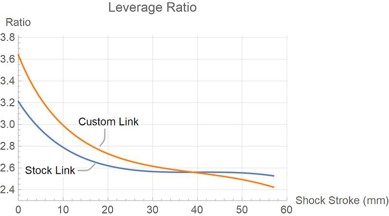 Insurgent leverage curve comparison