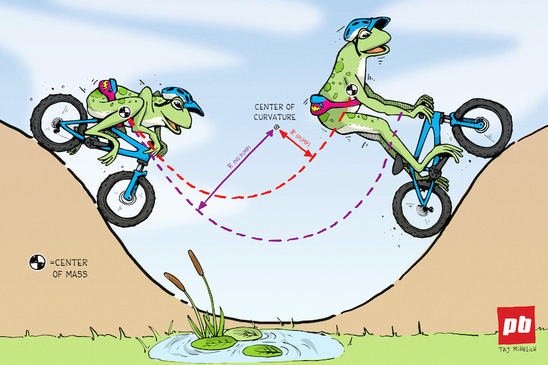 How To Pump Your Bike, According To Physics