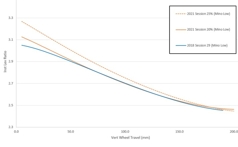 Trek Session Leverage Ratio