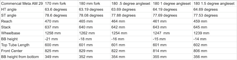 Meta AM 29 geometry w 180 mm fork and angleset at different positions