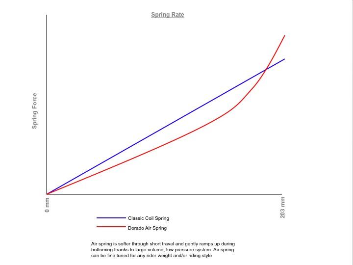 Dorado Spring rate curve.