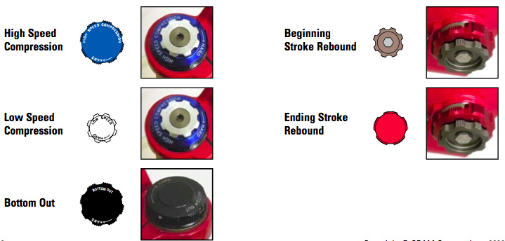 Pictured above are the adjustment knobs of a 2010 fork. Although the 2011 gets updated with easier to turn dials, you'll still find them in the same place. Compression adjustments, both low speed and high speed, are made at the top of the right fork leg. Beginning and ending stroke rebound dials are located at the bottom. You now no longer have any excuses for not taking the time to properly setup your fork!