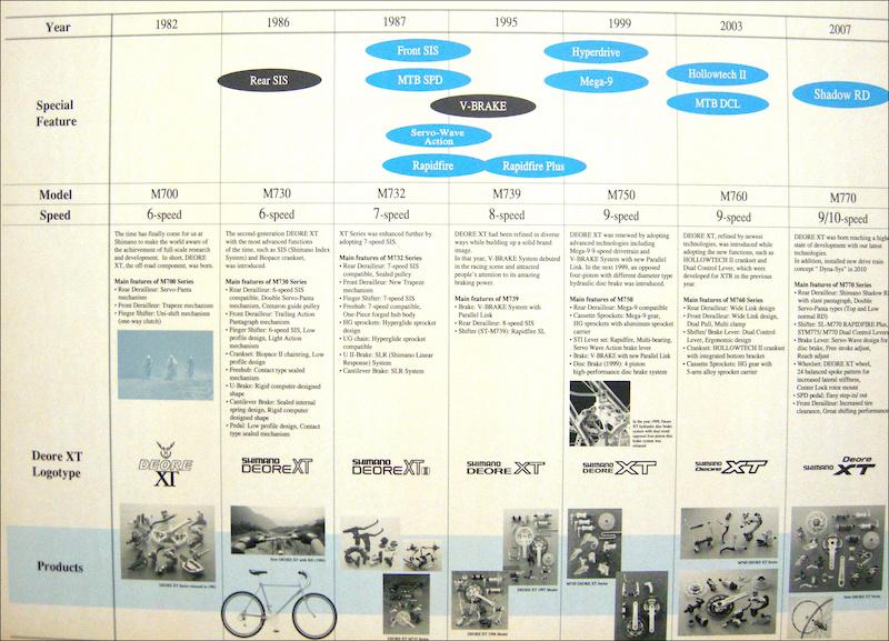 Deore XT Timeline