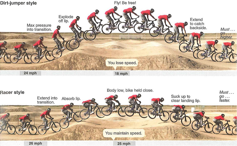 Sample from Mastering Mountaing Bike Skills Second Edition