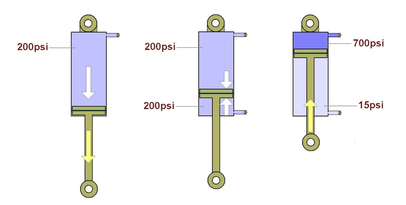 Simple air spring and how the negative spring works