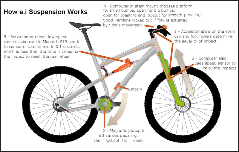 How La Pierre e.i suspension works