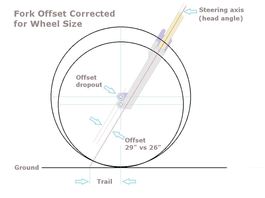 Trail vs fork offset 2