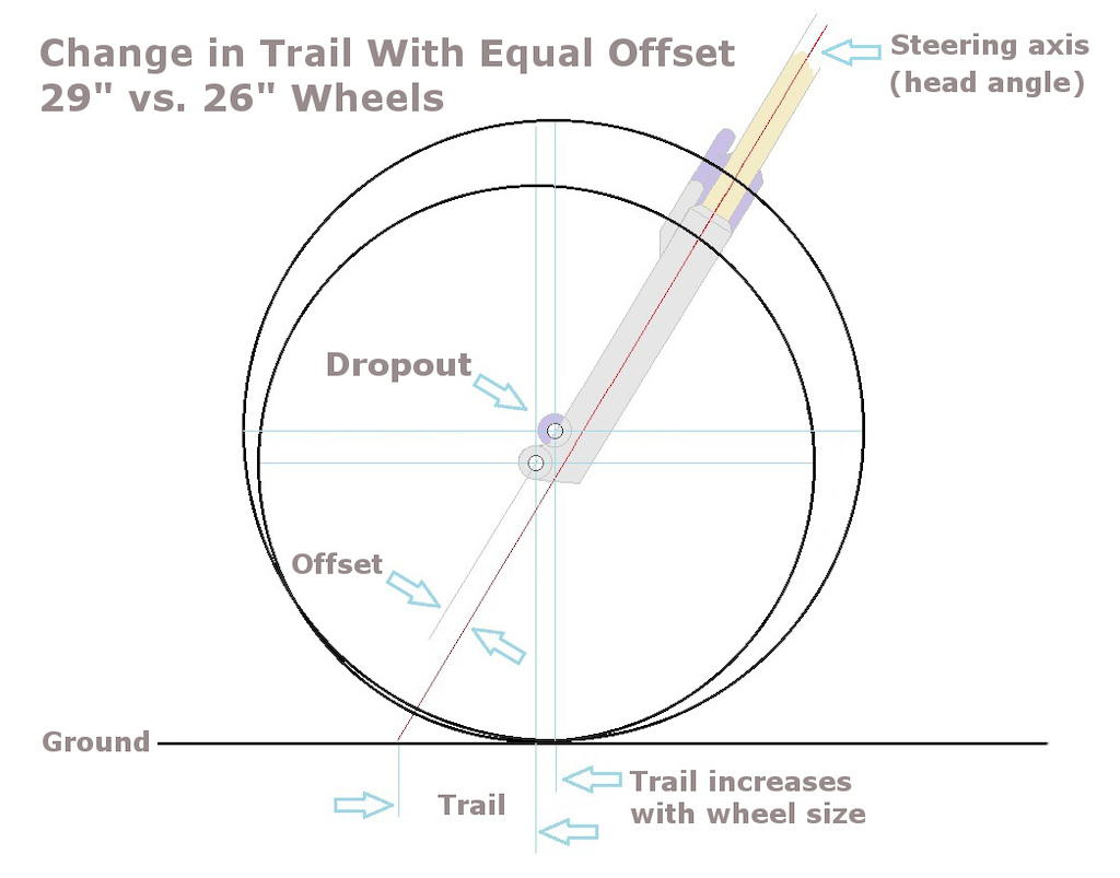 Trail vs fork offset 1