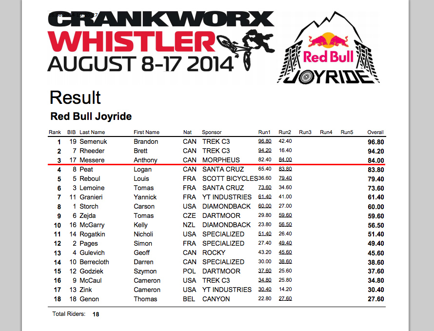 Results for the 2014 Red Bull Joyride Slopestyle event.