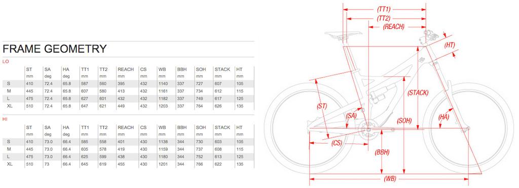 Devinci Spartan geometry
