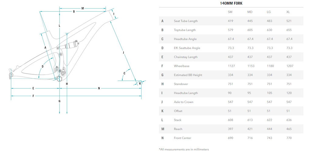Yeti SB 4.5 geometry