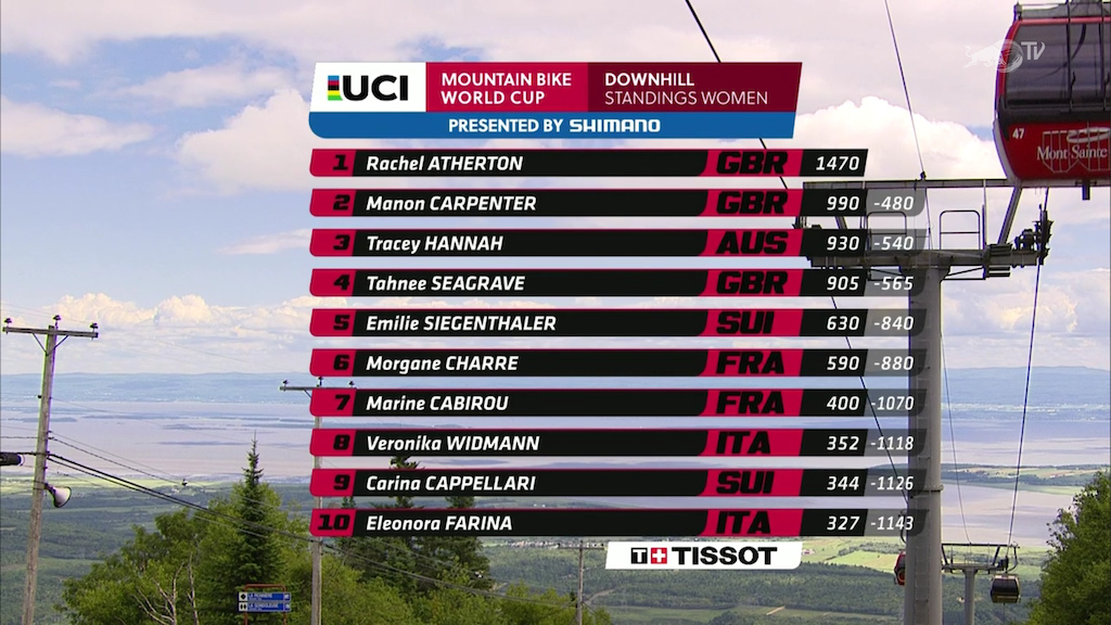WC R6 Mont Sainte-Anne Standings W 2016
