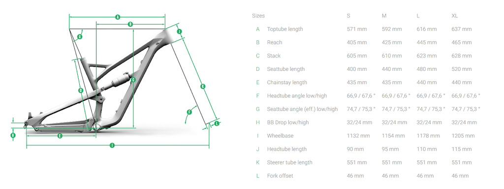 YT Jeffsy geometry