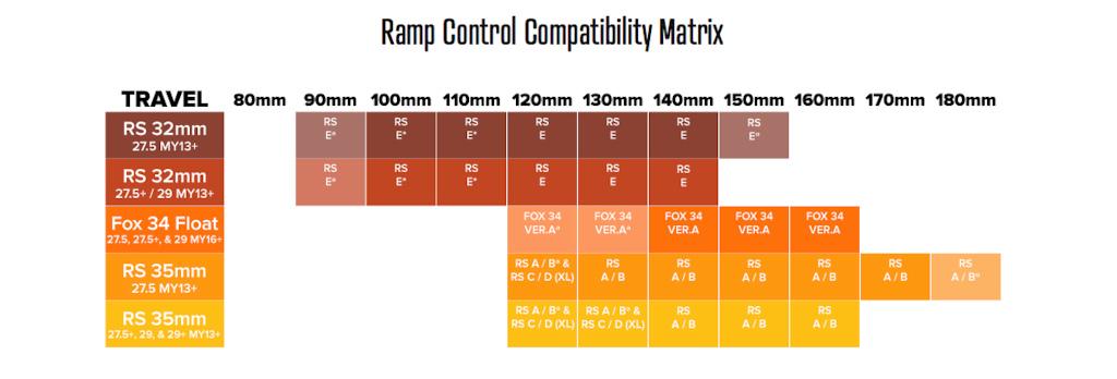 MRP Ramp Control Cartridge