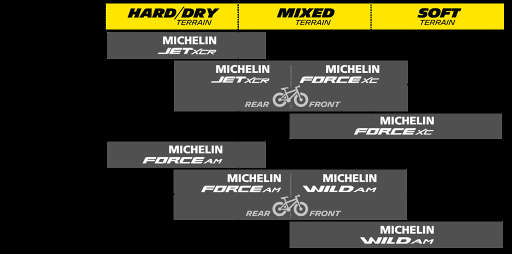 Michelin 2017 Tires