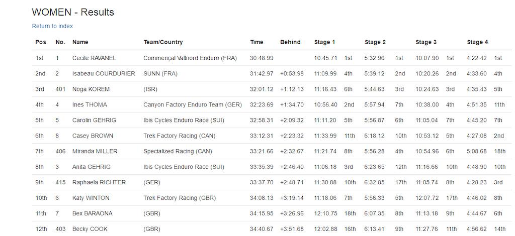 Enduro World Series Round 3 Madeira - Results - pro women