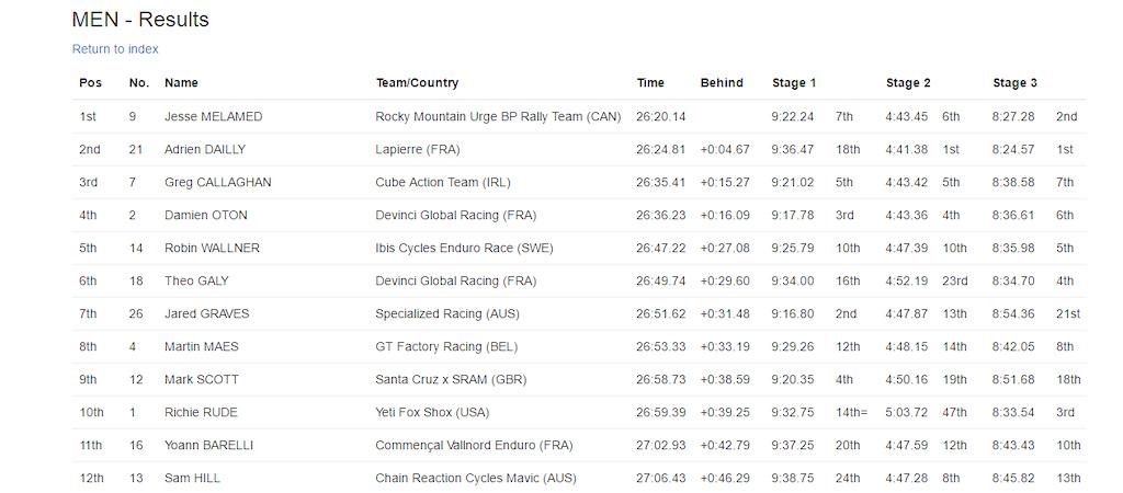 Enduro World Series Round 3 Madeira - Results - pro men