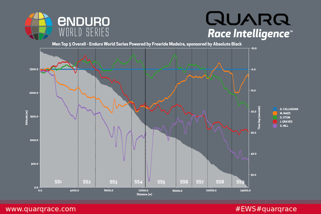 Top 5 Women Quarq Analysis - Round 3 Madeira