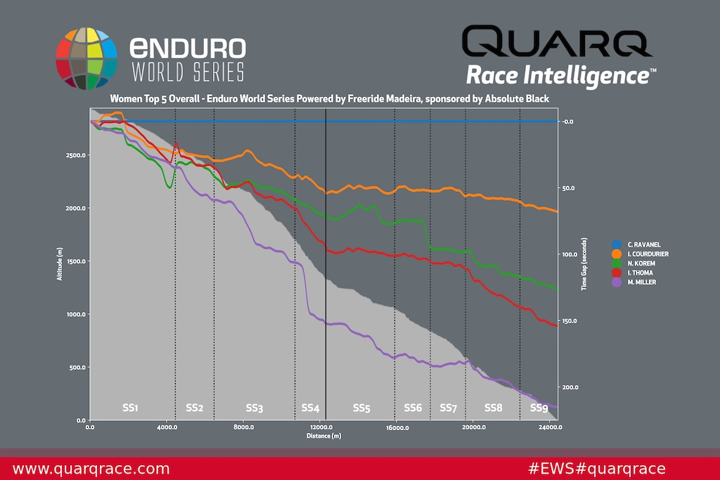 Top 5 Men Quarq Analysis - Round 3 Madeira