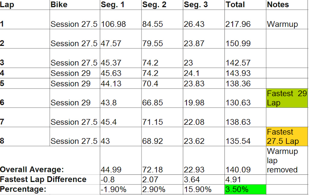 Session data