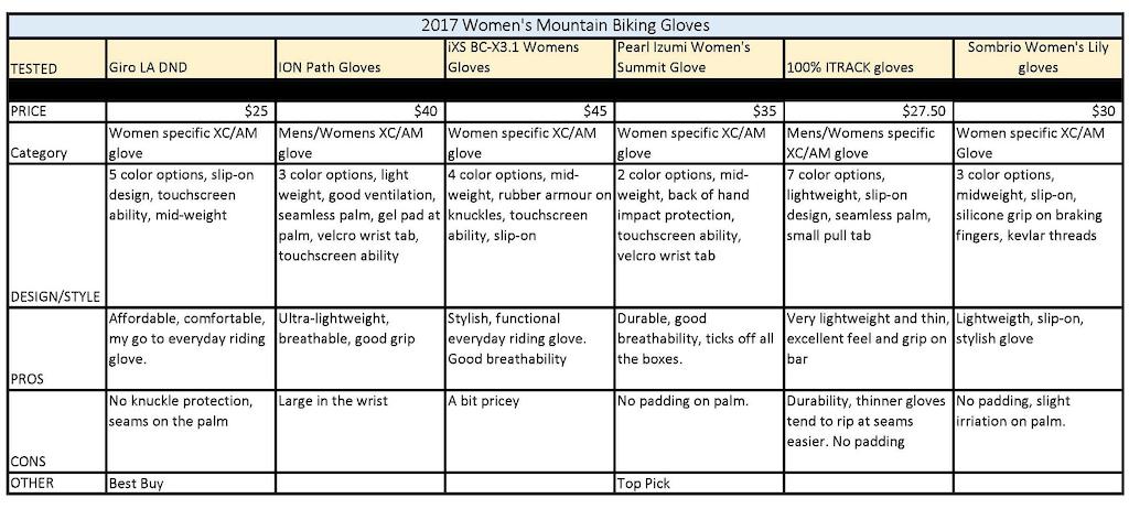 Womens Glove Comparison chart