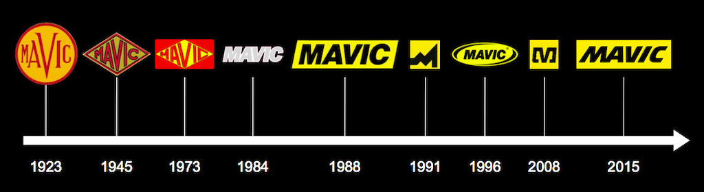 The evolution of Mavic s branding.