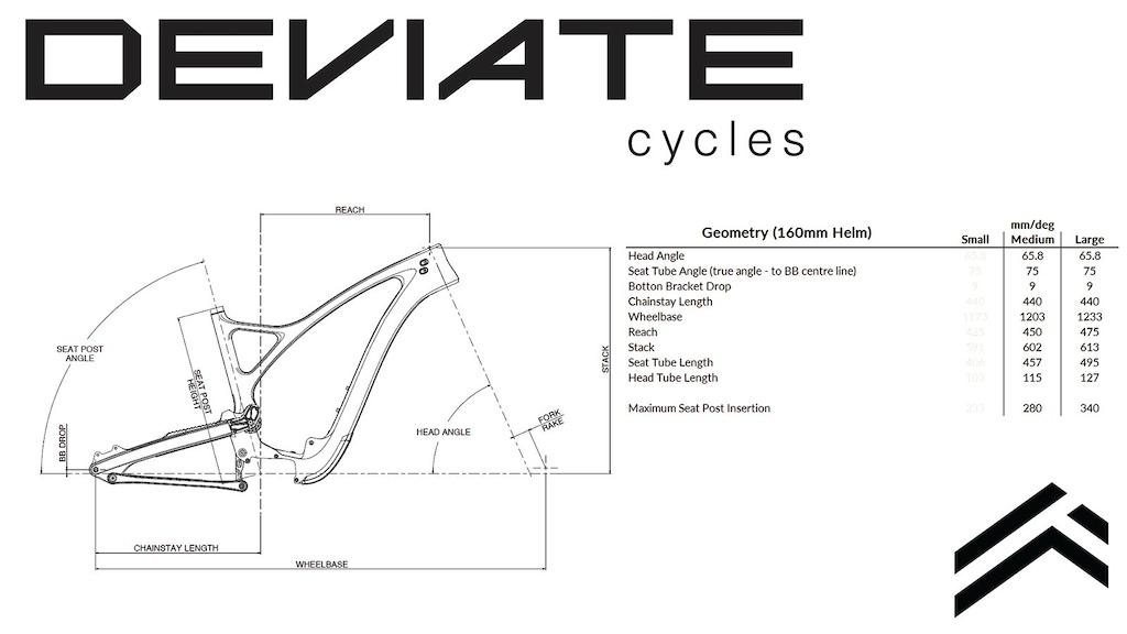 Deviate Cycles