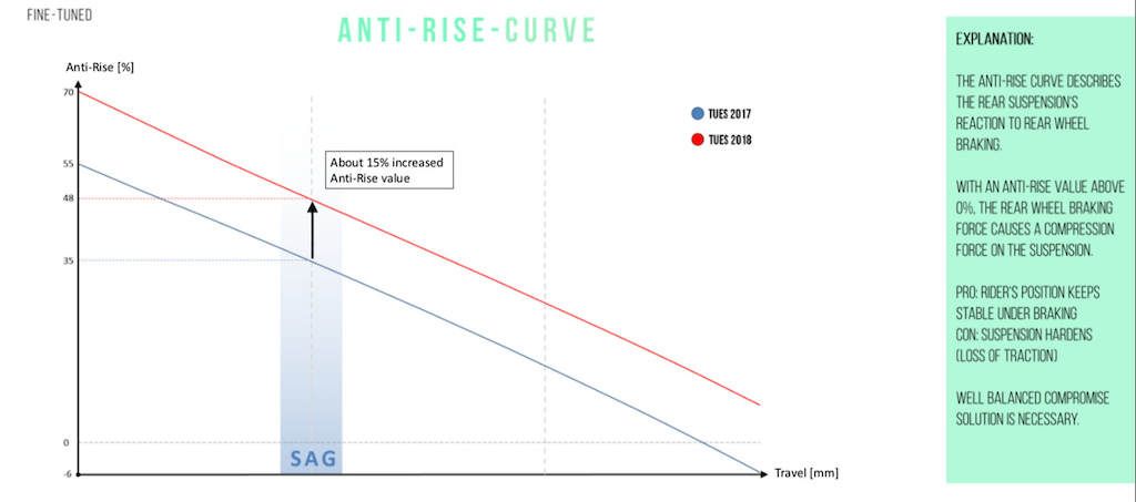 YT Tues 2018 - anti-rise graph