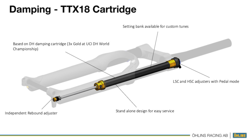 Ohlins TTX18 cartridge