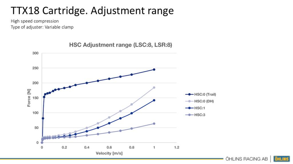 Ohlins RXF Trail fork HSC adjustment