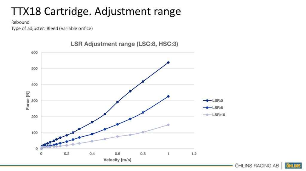 Ohlins RXF Trail fork LSC adjustment