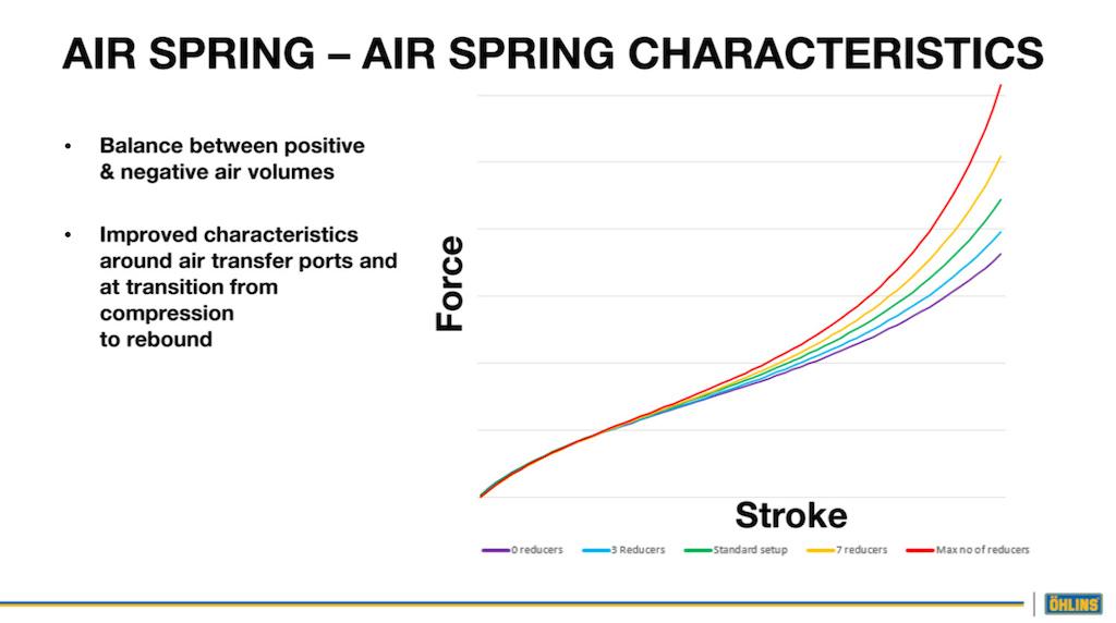 TTX Air spring volume adjust
