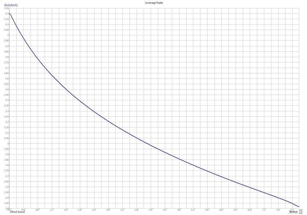 Intense M29 Leverage Ratio