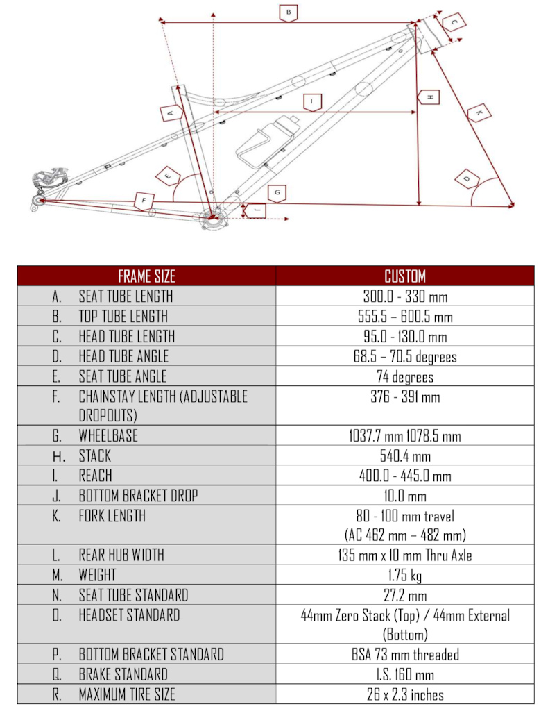 Final T yr Geometry Chart