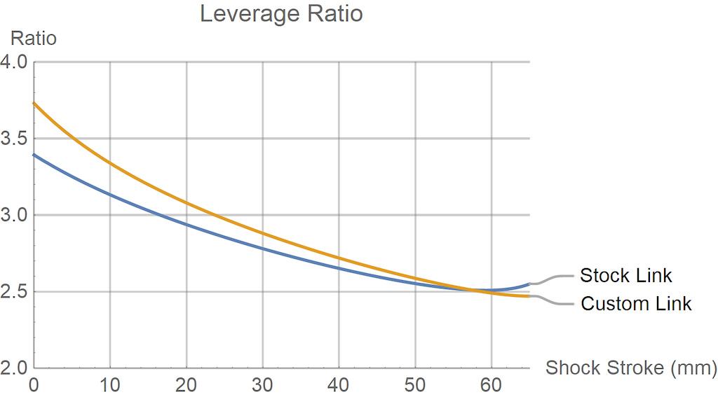 Leverage ratio curves