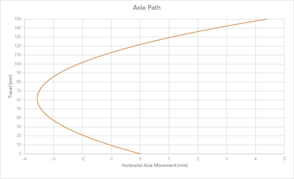 Marin Mount Vision Axle Path