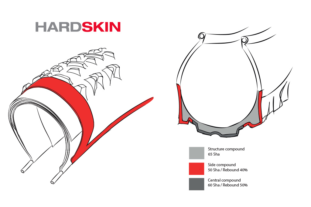 Hardskin reinforcement and RRXC compound