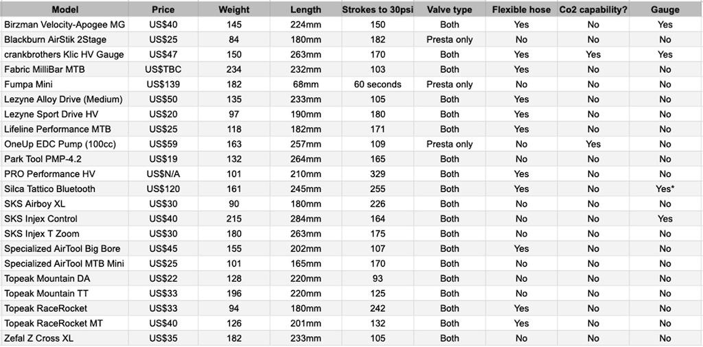 Best mini pump test - key stats.