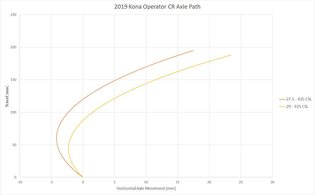 Kona Operator